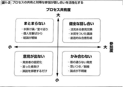 と ファシリ は テーション 議論を描く技術「ファシリテーショングラフィック」